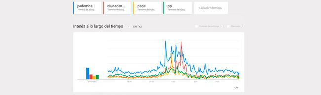 Lo que Google nos cuenta del debate electoral