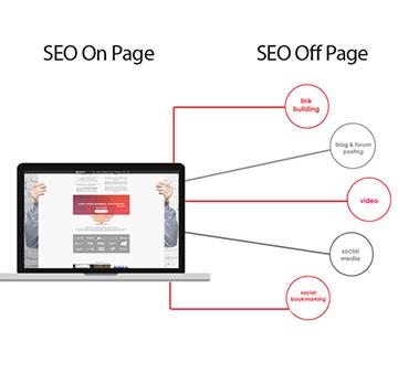 Posicionamiento en buscadores: diferencias entre SEO On Page y SEO Off Page
