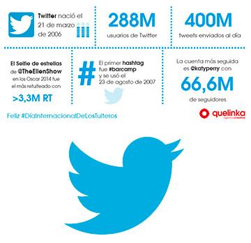 Nueve años de Twitter: historia de un imprescindible de las redes sociales