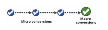 ¿Cómo aumentar las ventas y contactos a través de las campañas de conversiones?
